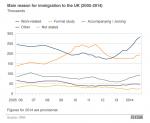 migration chart