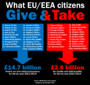 EU migrants give more than they take