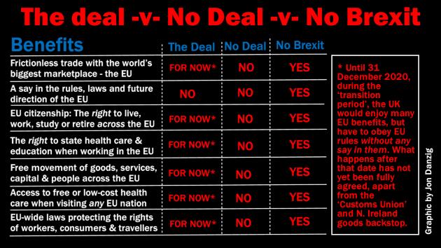 The Deal -v- No Deal -v- No Brexit