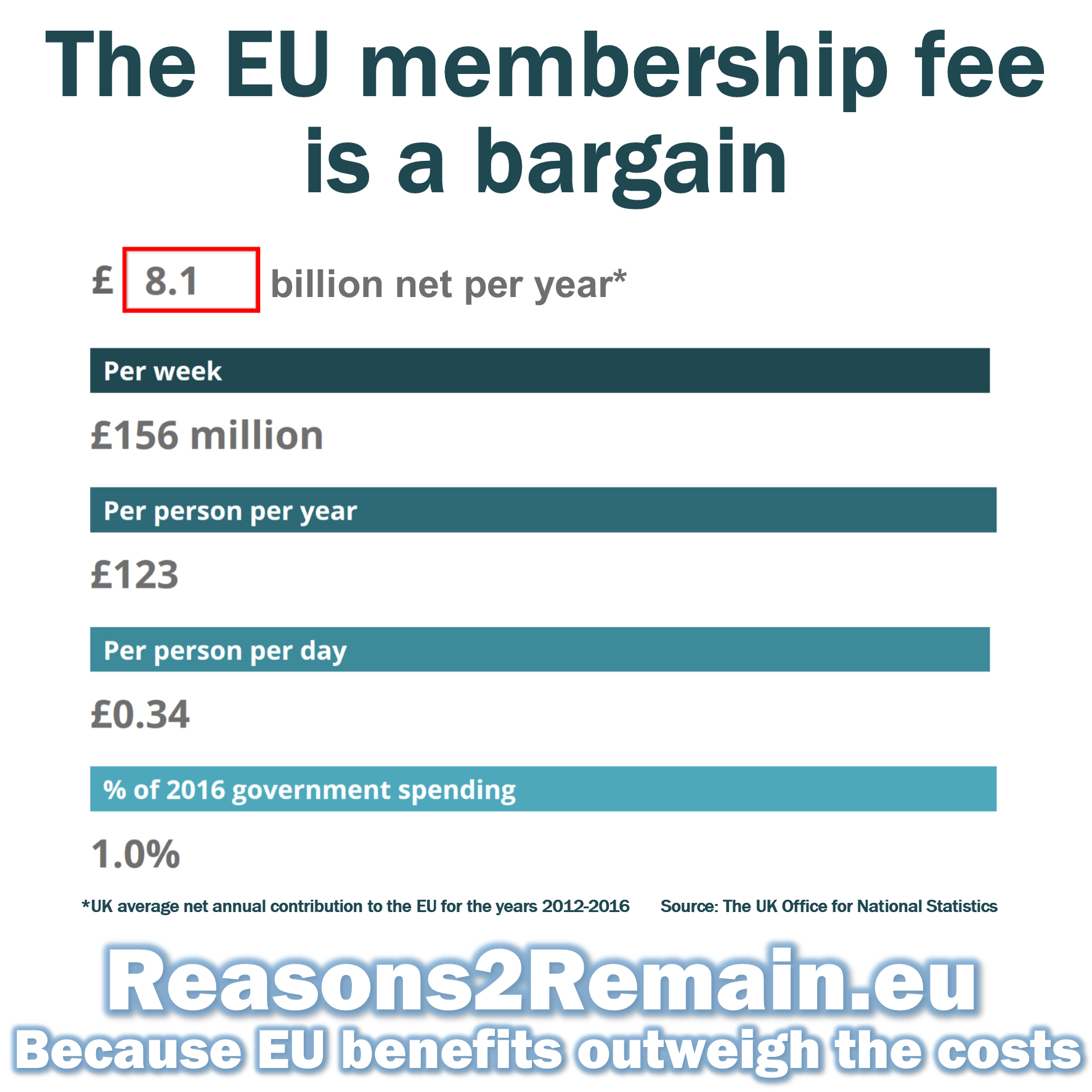 EU membership is a bargain