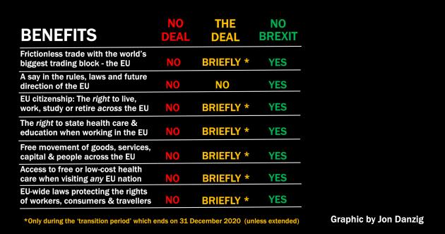 No deal -v- the deal -v- no Brexit