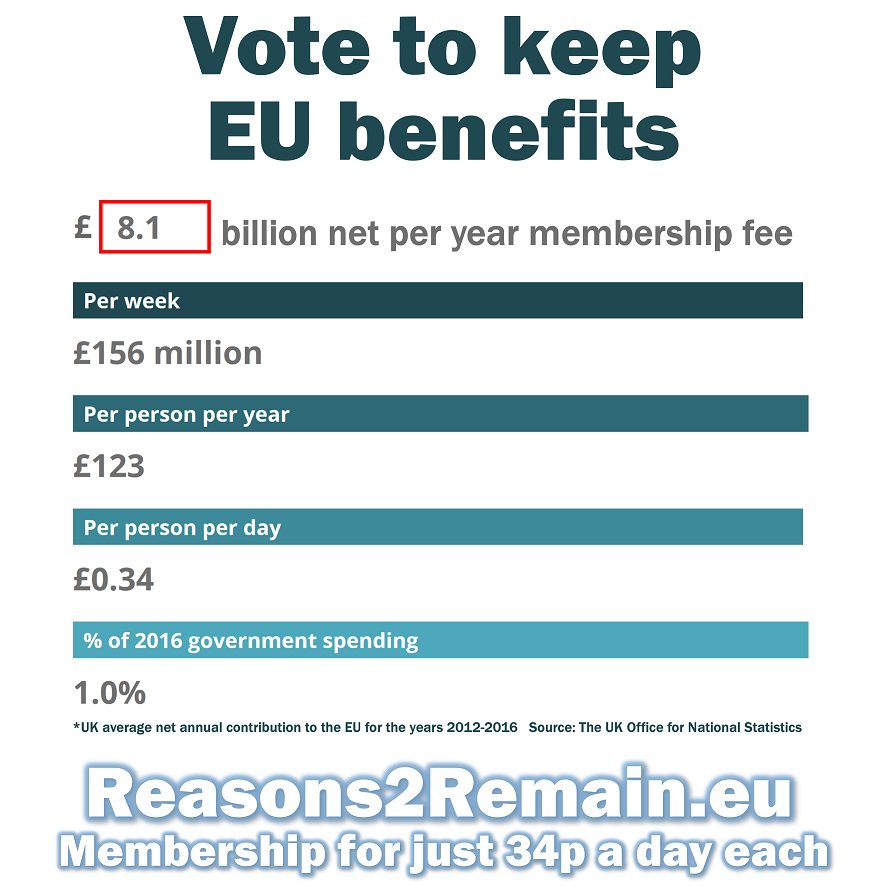 EU membership for just 34p a day each